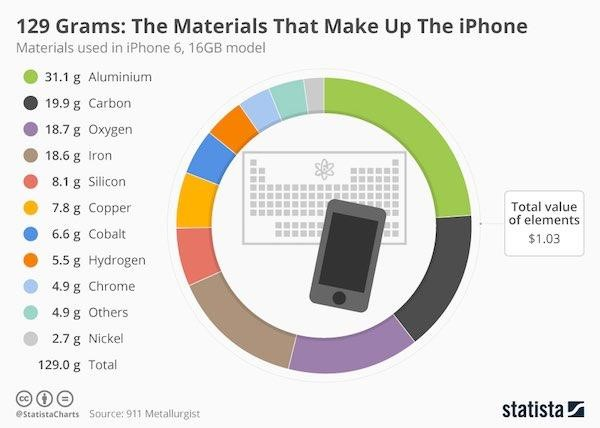 Materials that make up a smartphone