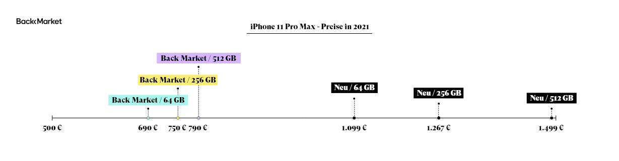 iPhone 11 Pro Max Preise