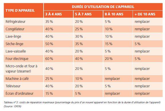 durée moyenne d'utilisation des gros electromenagers